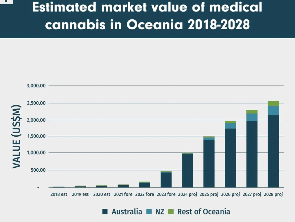 Cannabis Legalisation in Australia, Progress On Cannabis Legalisation in Australia